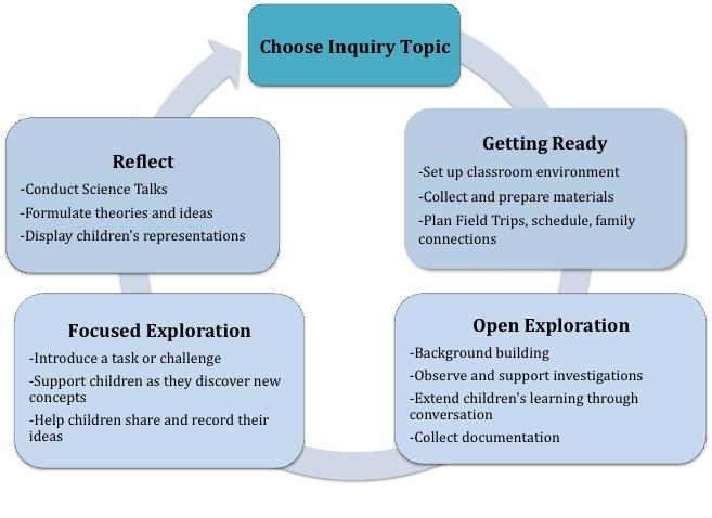 choosing a topic science in pre k it seem a little daunting to think about choosing science inquiry topics to teach to your students whatever topic you choose it is important to